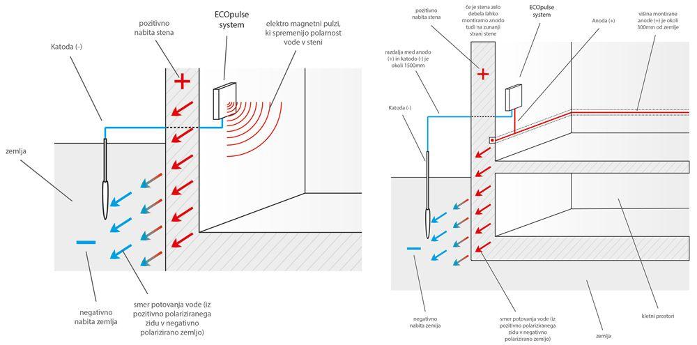 ECOpulse sistem - elektroosmoza -kapilarna vlaga.jpg